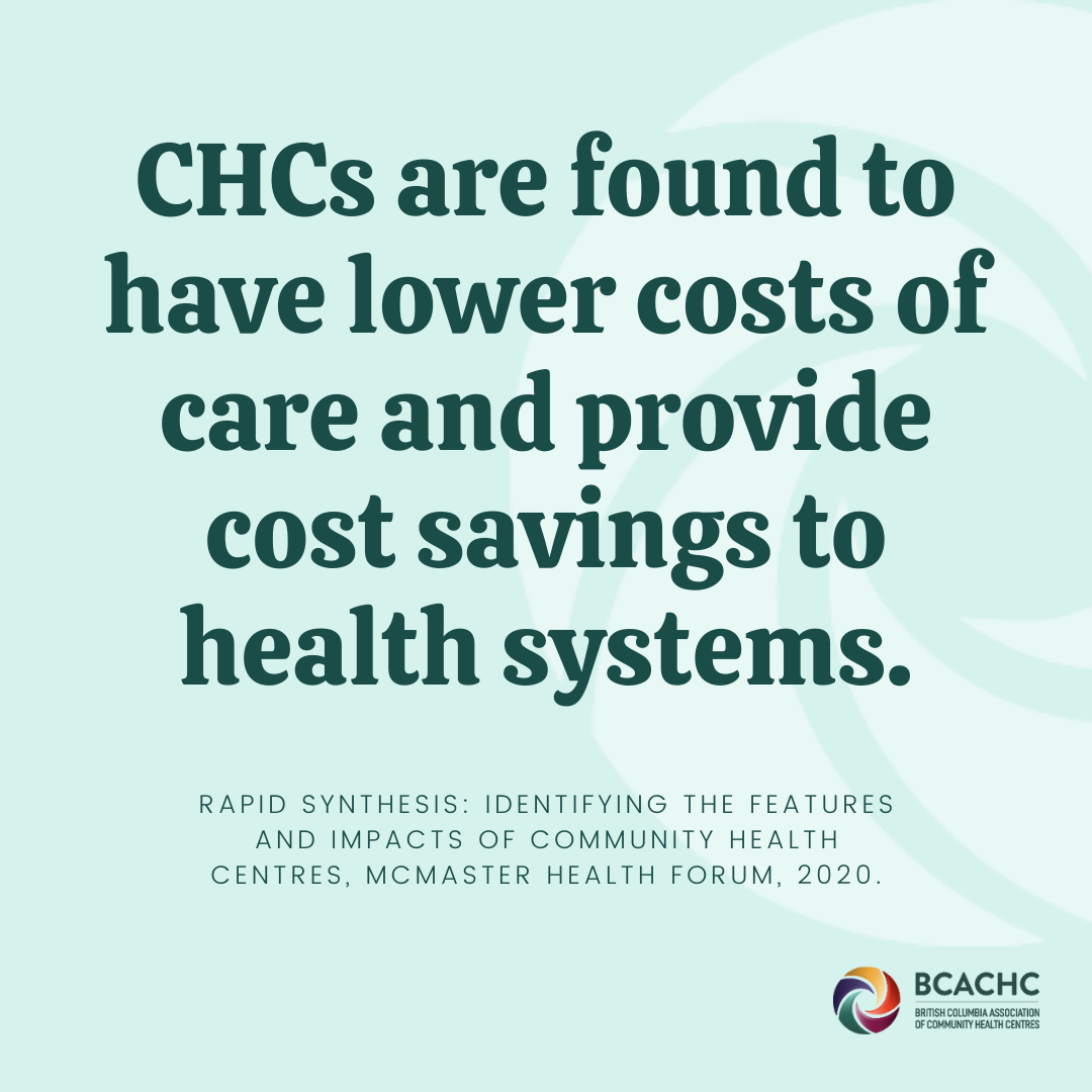 CHCs are found to have lower costs of care and provide cost savings to health systems.